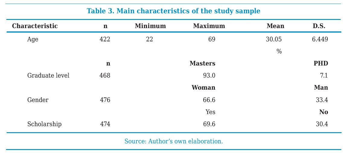 Main characteristics of the study sample