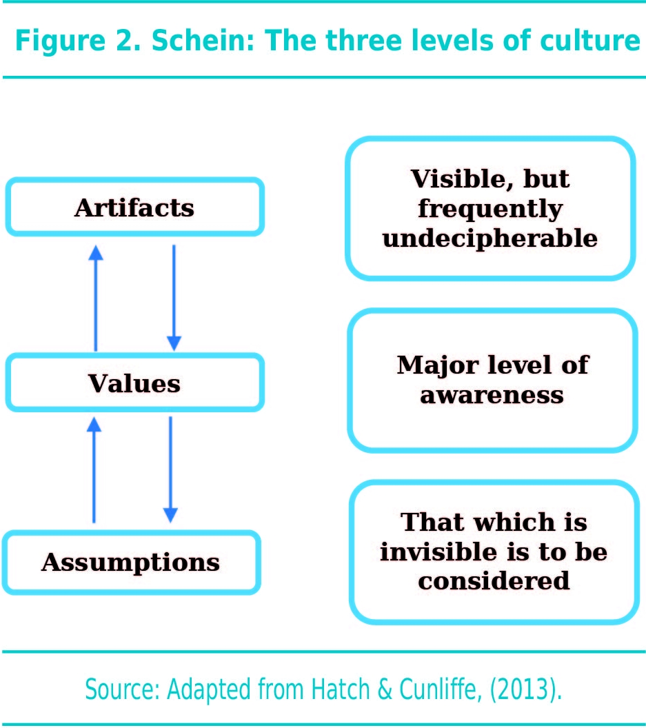Schein: The three levels of culture