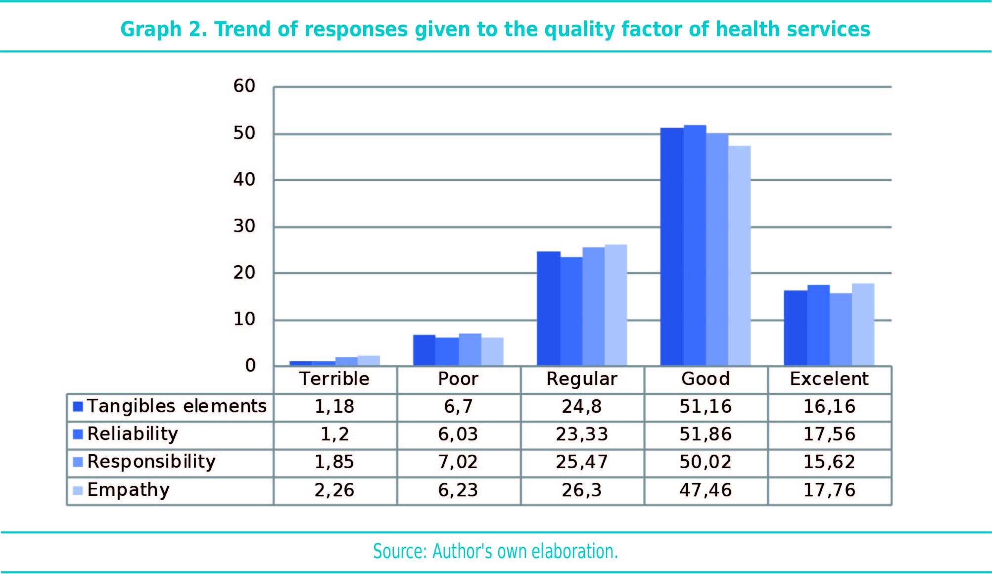 Trend of responses given to the quality factor of health services