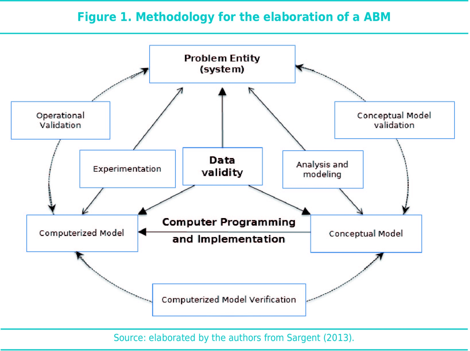 Methodology for the elaboration of a ABM