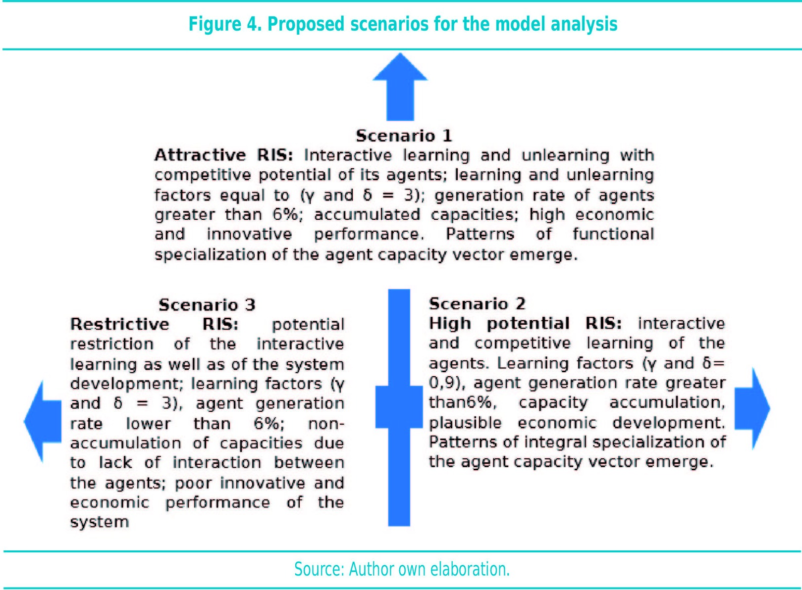 Proposed scenarios for the model analysis