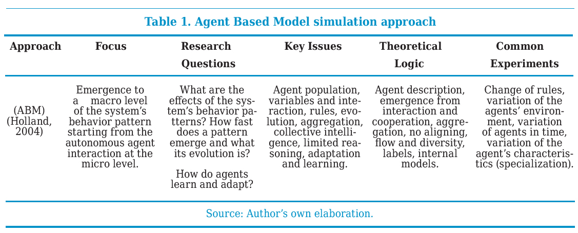 Agent Based Model simulation approach