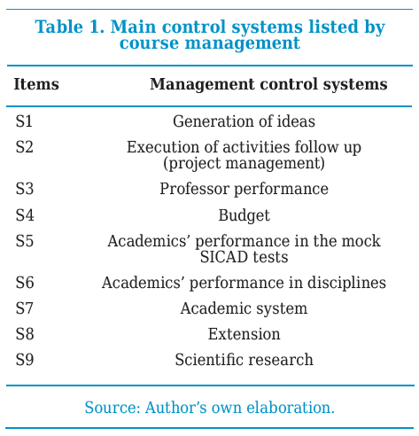 Main control systems listed by course management
