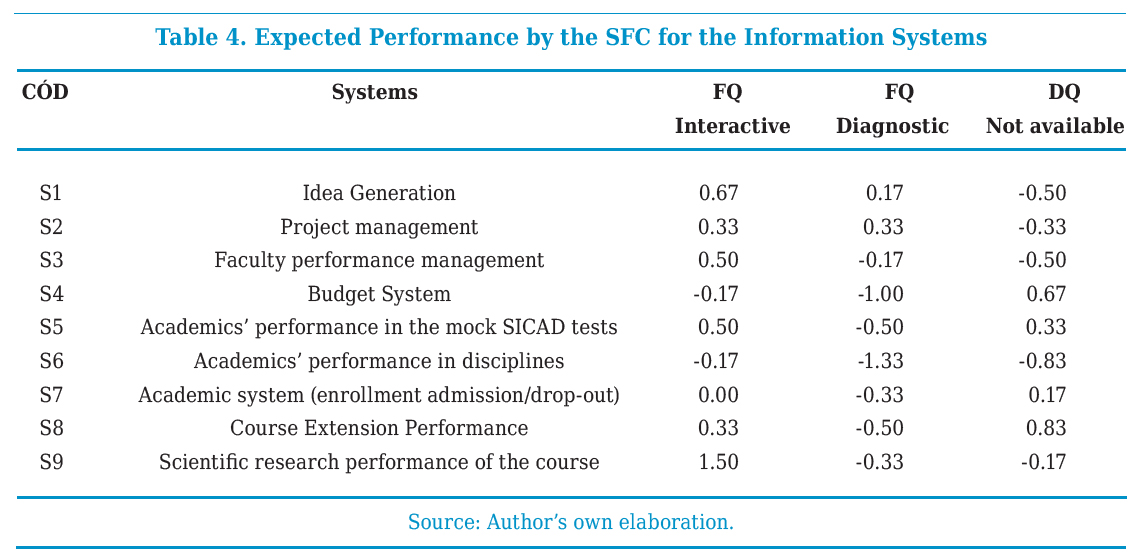 Expected Performance by the SFC for the Information Systems