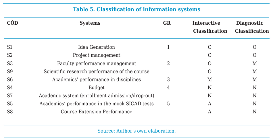 Classification of information systems