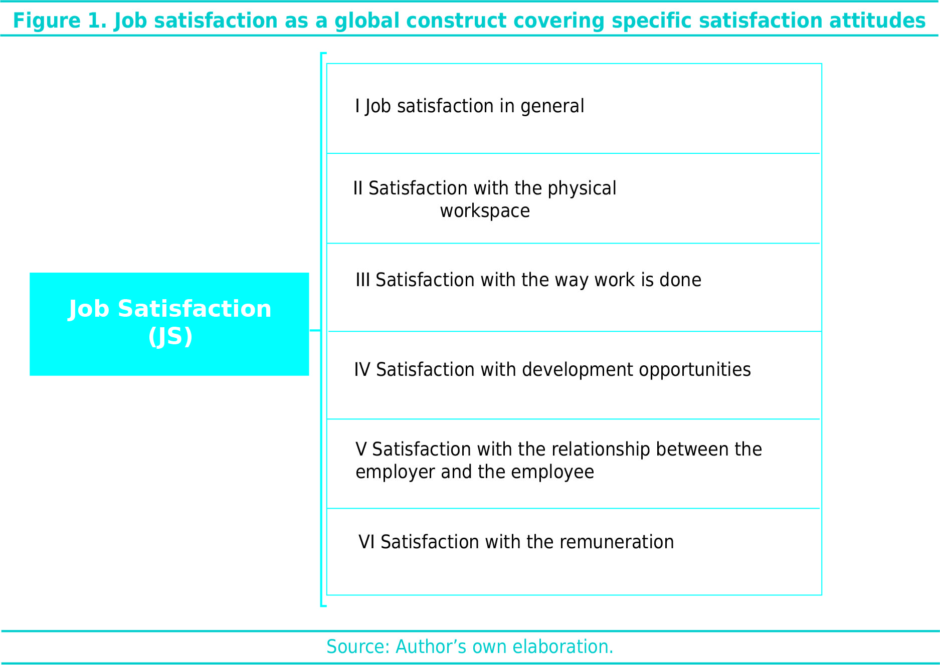 Job satisfaction as a global construct covering specific satisfaction attitudes